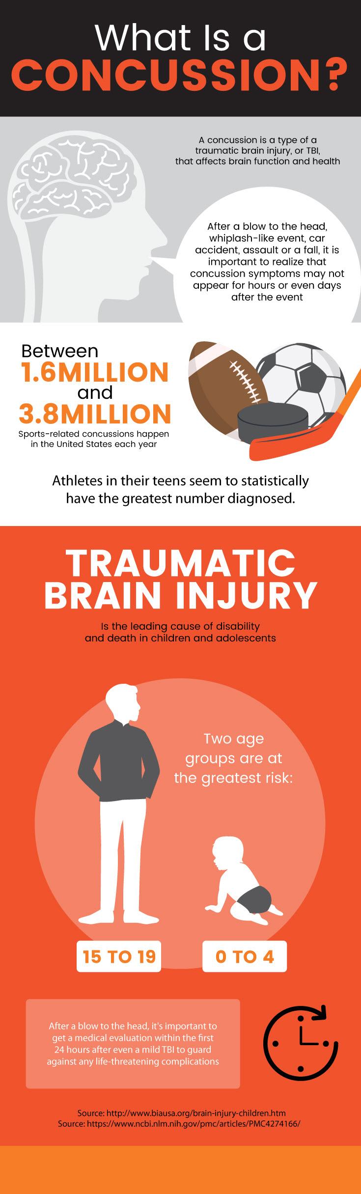 What is a concussion?: concussion symptoms - MKexpress.net