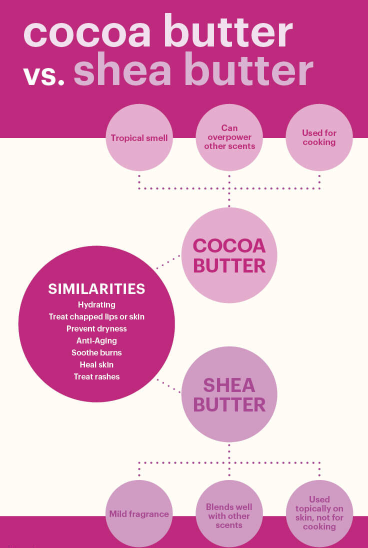 Cocoa butter vs. shea butter - MKexpress.net