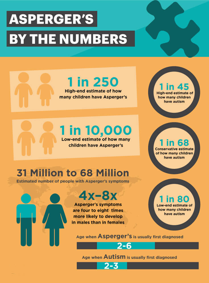 Asperger's by the numbers - MKexpress.net