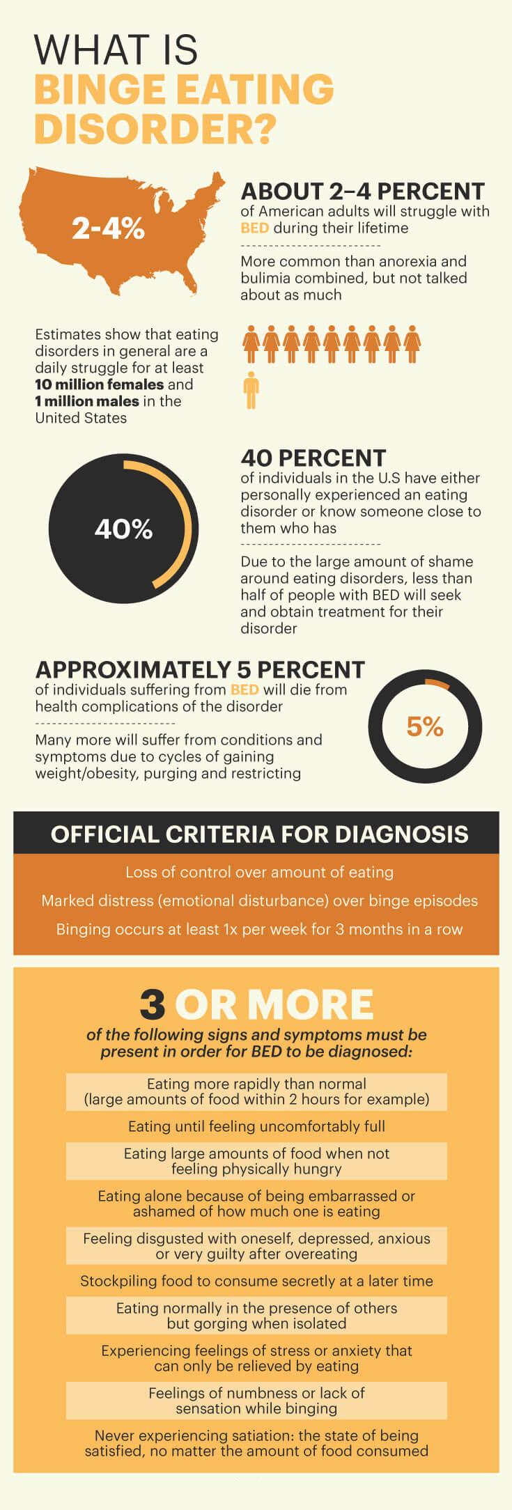 Binge eating disorder facts - MKexpress.net