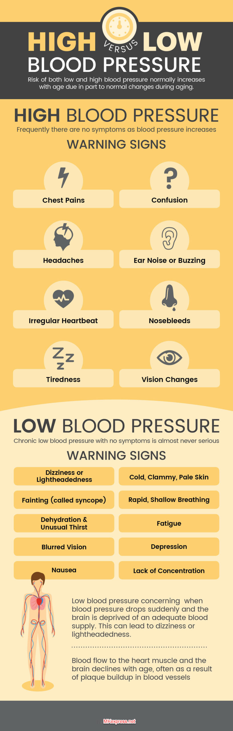 High blood pressure vs. low blood pressure - MKexpress.net
