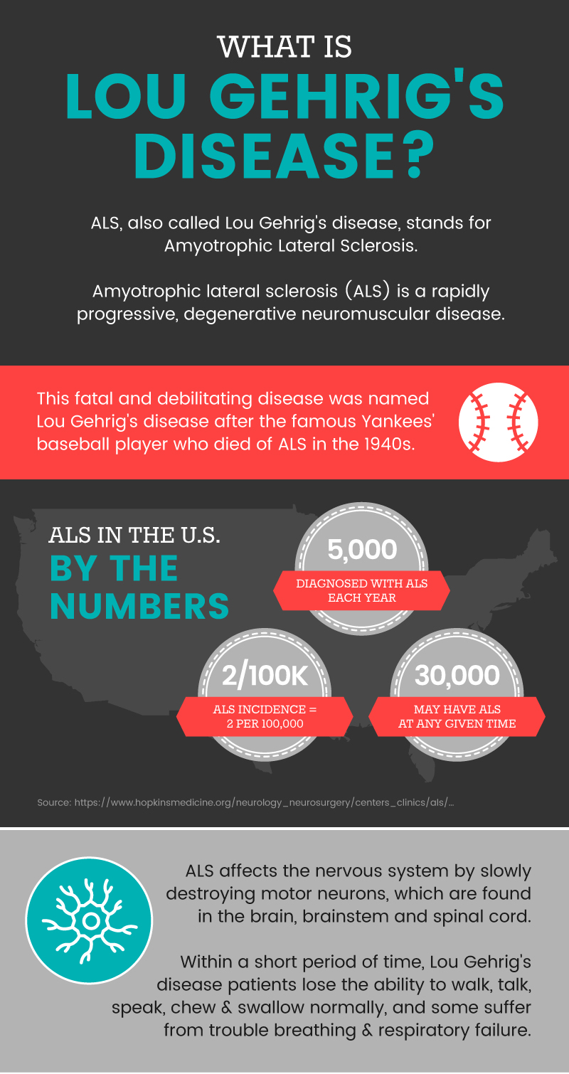 What is Lou Gehrig's disease? - Dr. Axe
