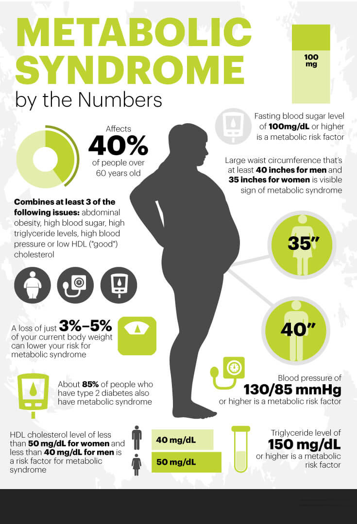 Metabolic syndrome by the numbers