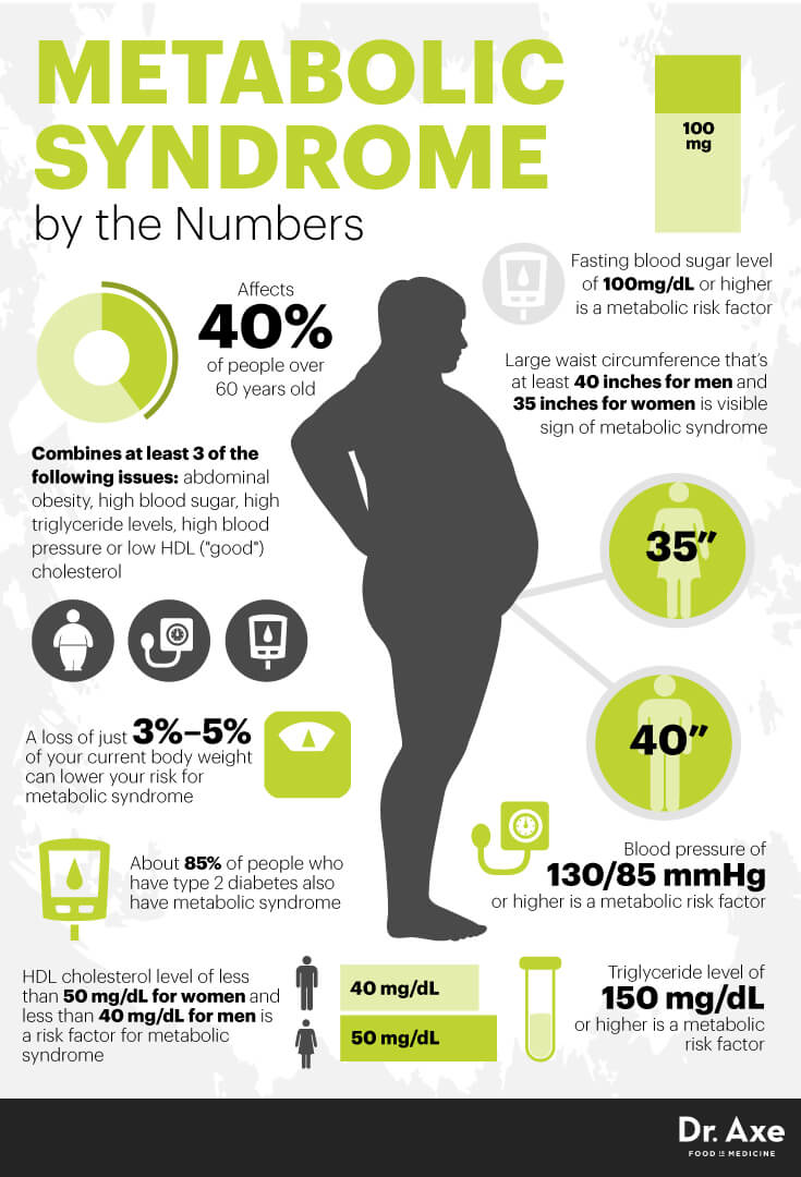 Metabolic syndrome by the numbers - Dr. Axe