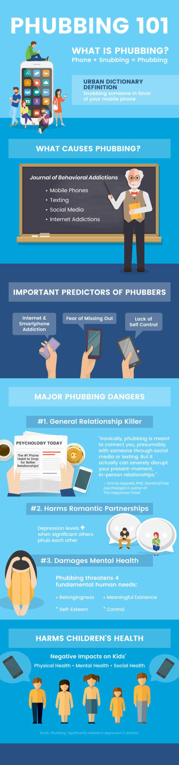 Phubbing - MKexpress.net