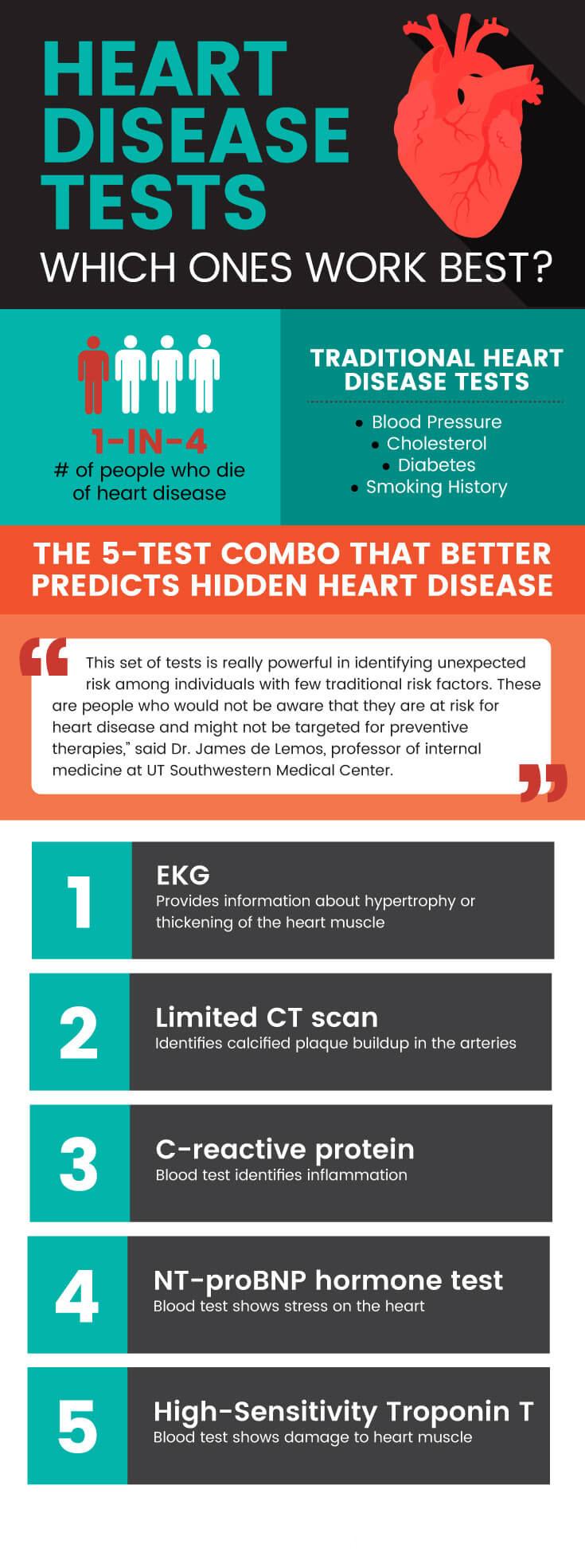 Heart disease tests - MKexpress.net
