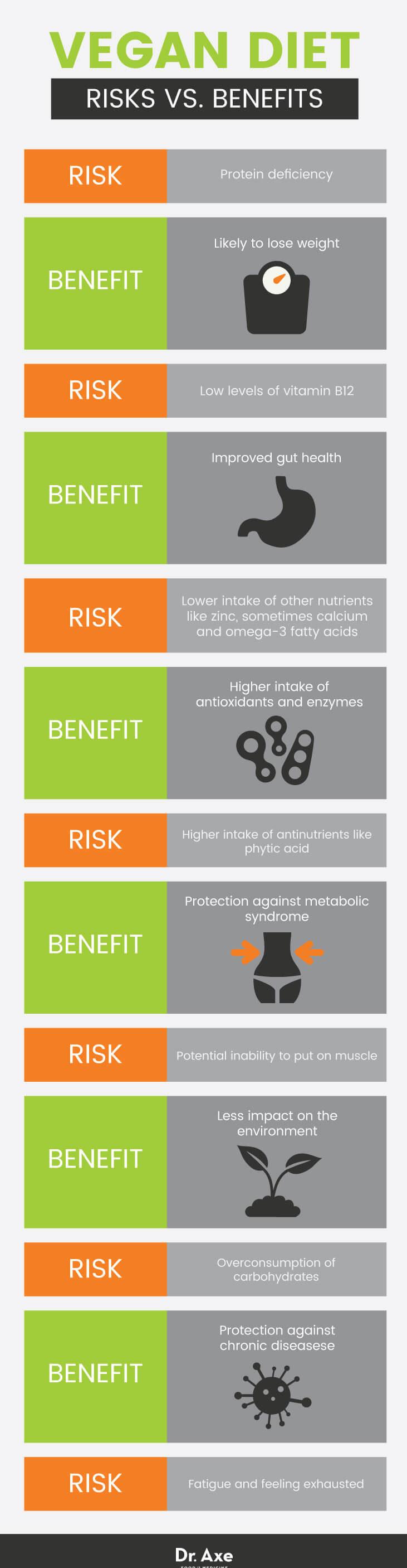 Vegan diet risks vs. benefits - Dr. Axe
