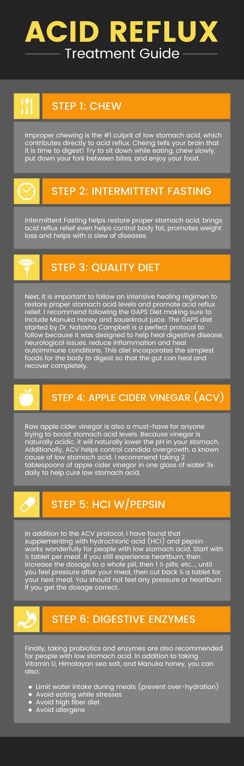 Acid reflux symptoms: treatment guide