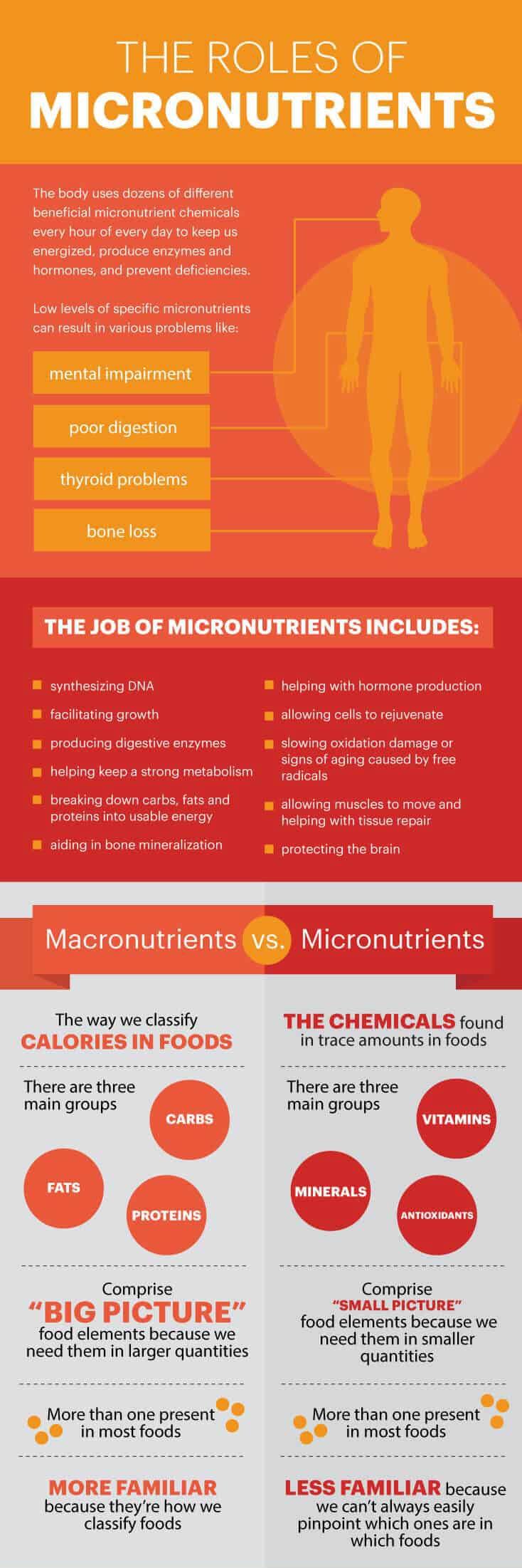 MicroNutrientsGraphic
