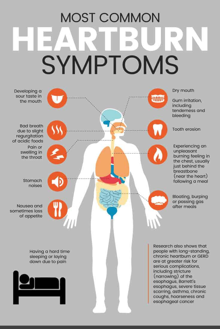 Most common heartburn symptoms