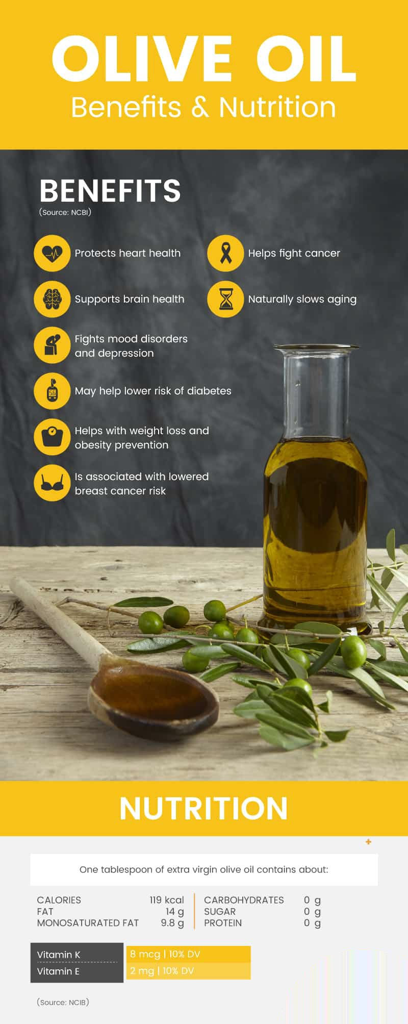 Olive oil benefits and Nutrition