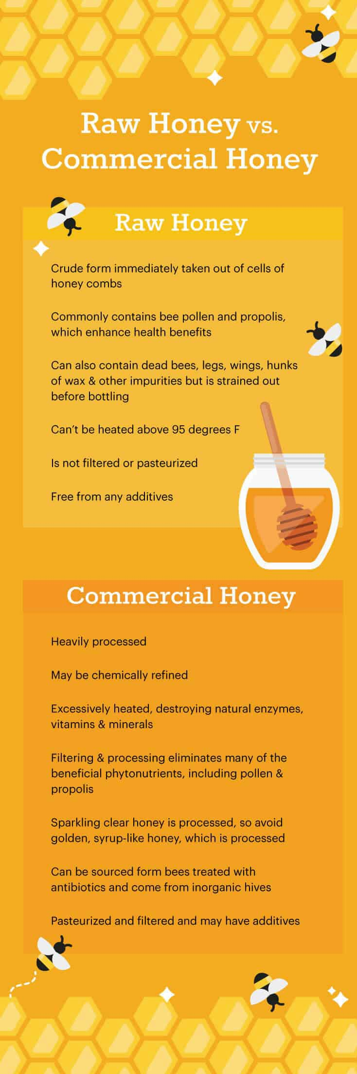 Raw honey vs. commercial honey