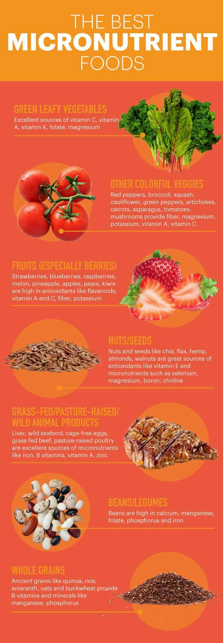 Top micronutrient foods