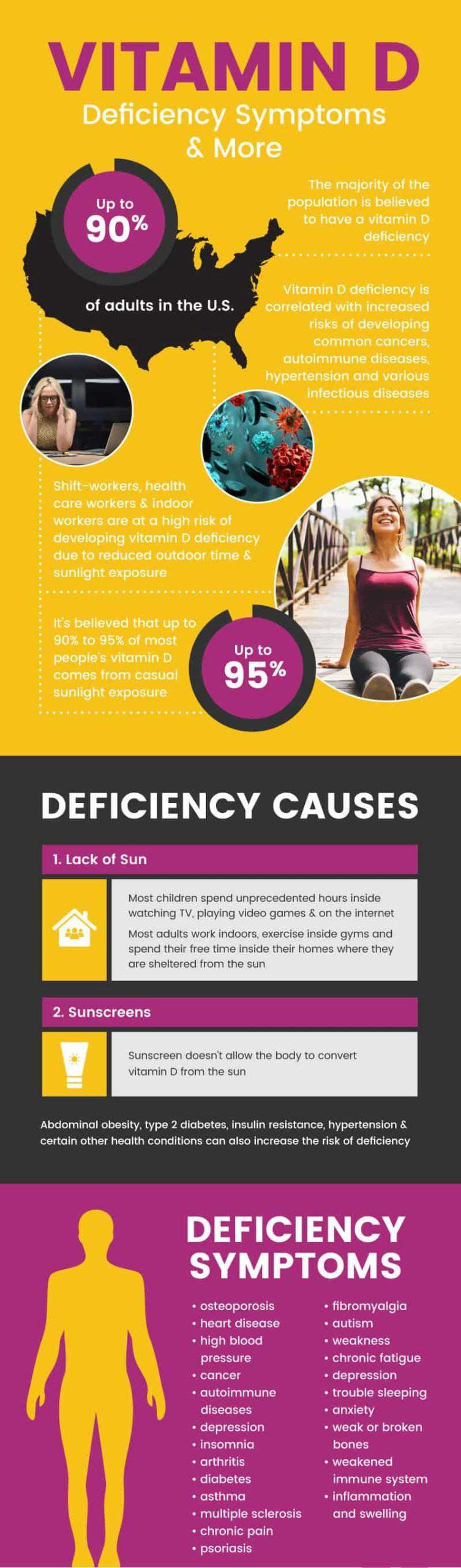 Vitamin D deficiency symptoms - MKexpress.net