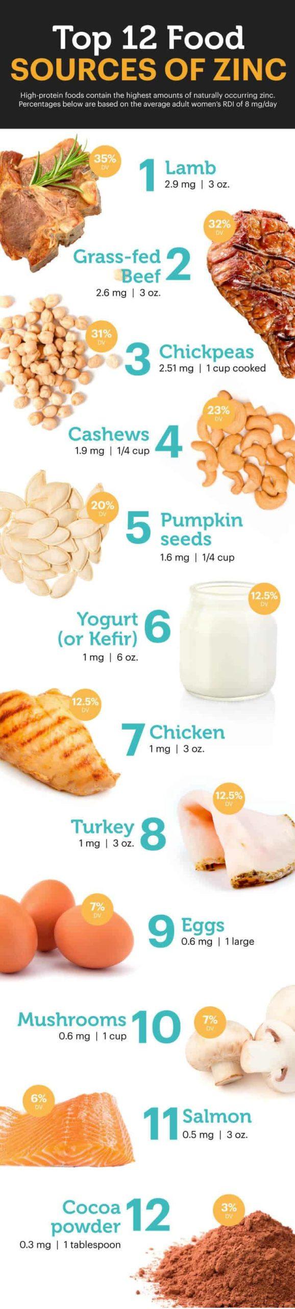 Zinc foods - MKexpress.net