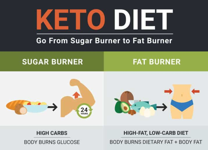 Keto Diet Fat Burner vs. Sugar Burner
